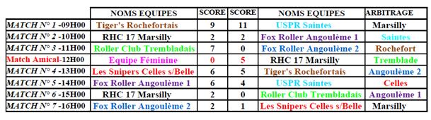 résultats hockey régional journée 2