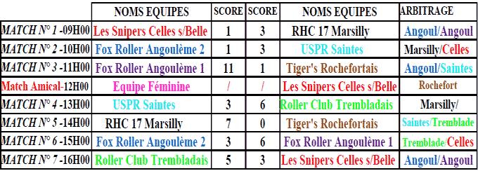 résultats hockey régional journée 4