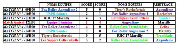 résultats hockey régional journée 6